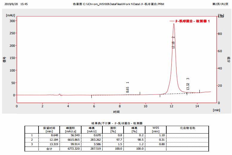 α-乳白蛋白,9051-29-0