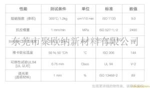 Lexan PC 143R 基础创新塑料 物性 无卤,10.5 MFR,紫外线稳定,内部脱模    产品图片