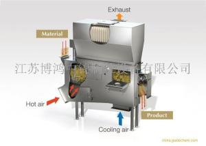 ZQG系列振动流化床沸腾干燥机Vibrating fluidized bed boiling dryer