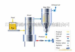 XSG系列旋转闪蒸干燥机Rotating flash dryer