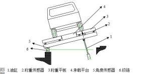 FCSH-300汽车侧翻台架稳定性能试验机厂家直销